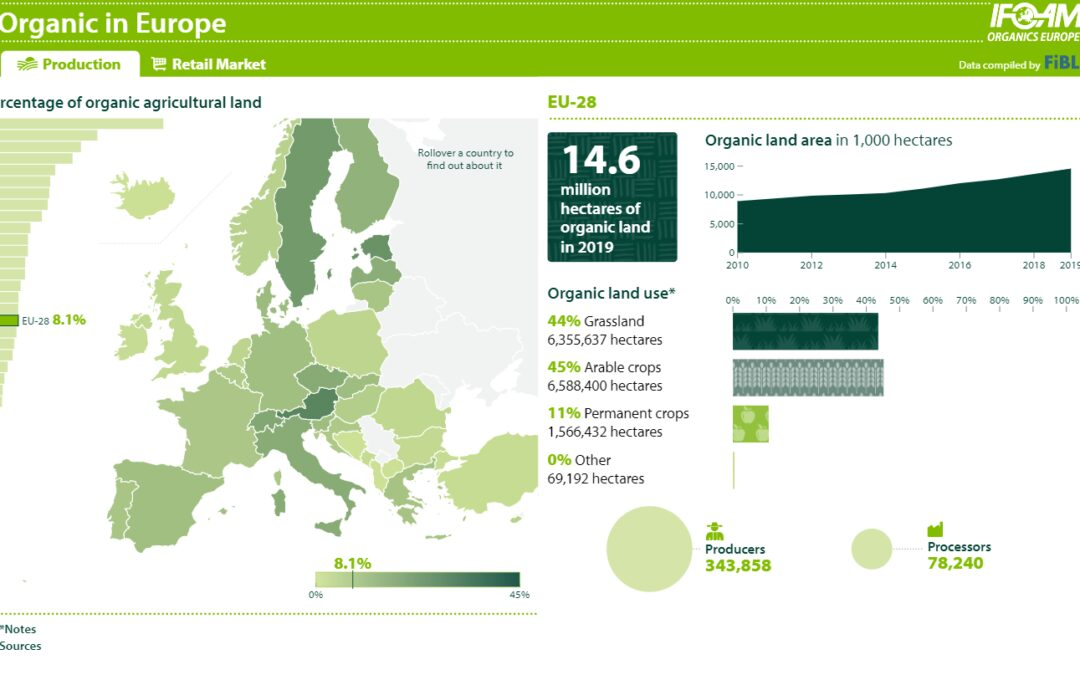 IFOAM Organics Europe: Organic production and consumption in Europe moving beyond a niche (interactive infographic)